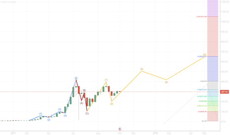 ETHUSD: Etherium Elliot Waves