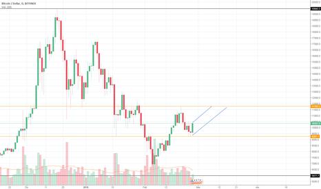 BTCUSD: Tendencia del precio del Bitcoin demostrado en Soporte y Resiste