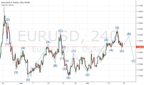 EURUSD: EUR/USD in 4 Hour Chart for next week