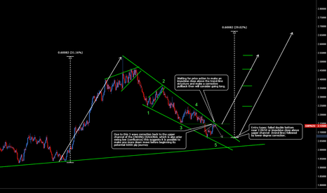 GBPNZD: GBPNZD: 6000 Pips Upside Potential Coming Soon