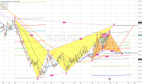 NZDUSD: A big plan for NZDUSD