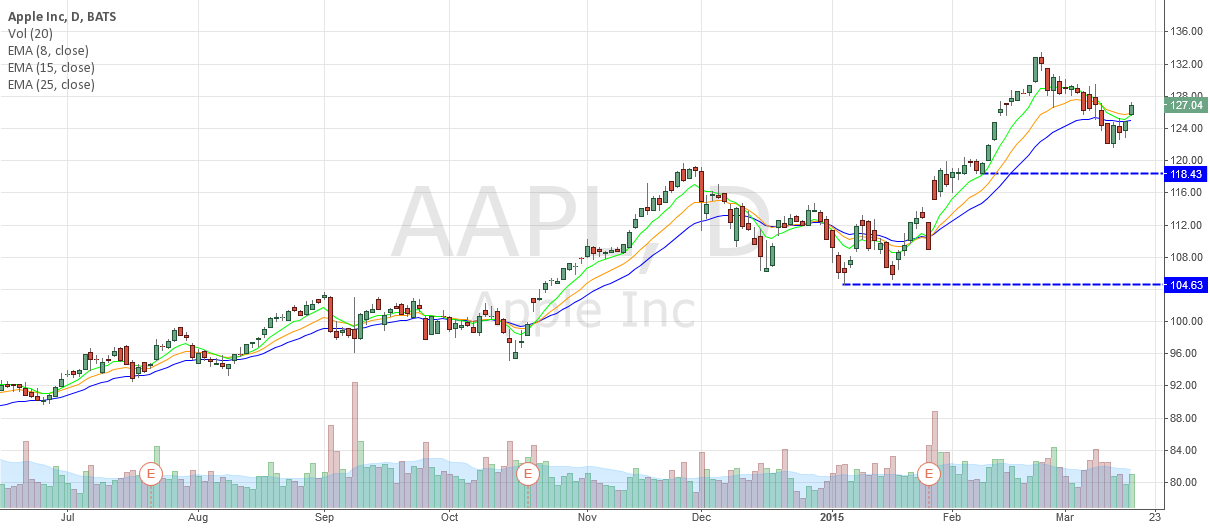 GOOD ENTRY POINT FOR AAPL