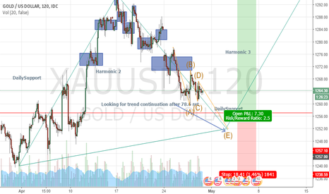 XAUUSD: looking for trend continuation