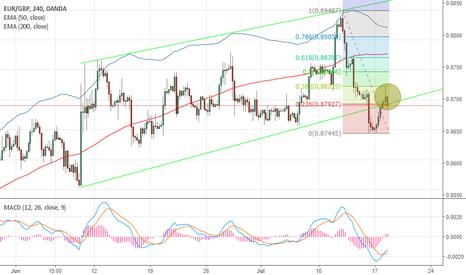 EURGBP: Posible corto EUR/GBP