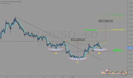 EURUSD: EUR/USD Intraday Analysis (H-S pattern)