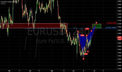 EURUSD: Butterfly Patteren on EURUSD