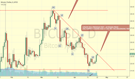 BTCUSD: UPDATE ON PREVIOUS BTCUSD BITCOIN PRICE AT DESCENDING TREND LINE