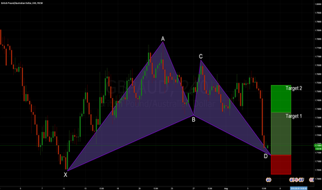 GBPAUD: GBPAUD: Bullish Bat
