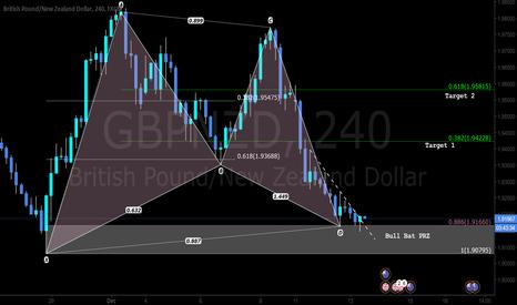 GBPNZD: A Pattern Based Trade setup - LONG Bat