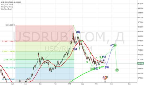 USDRUB_TOM: Аккуратный Лонг доллара после окончания коррекции в консолидаци.