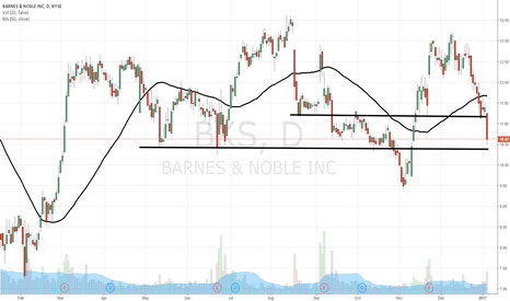 BKS: $BKS interesting inflection point
