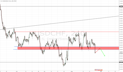 USDCHF: WATCH THIS ZONE FOR GOOD SHORT ENTRIES