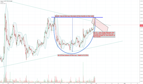 XRPUSD: Ripple XRP forming a cup and handle formation?