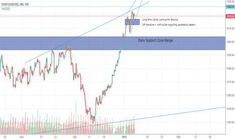GOLD: GOLD Potential Buy Opportunity- Swing Trade