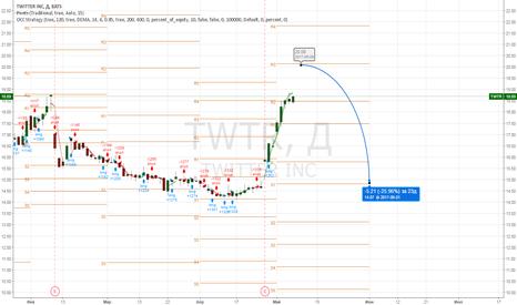 TWTR: Twitter Facebook Google Sell