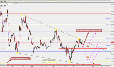 CADJPY: UPDATE CADJPY WILL BECOME UPTREND