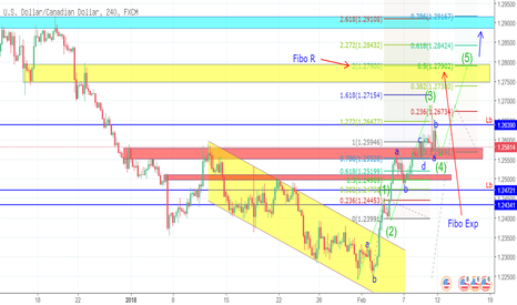 USDCAD: usdcad tf h4