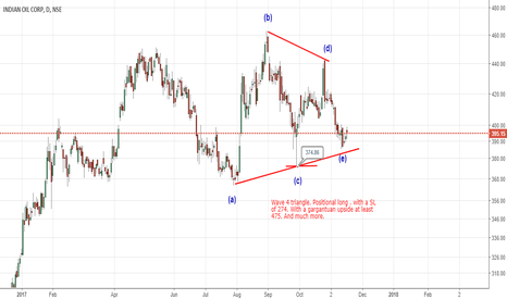 IOC: A big upside is expected - positional trade 4 3mRegards