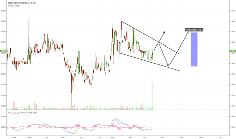 ECSL: ECSL: LOOKING FOR A POTENTIAL BREAKOUT TO THE UPSIDE