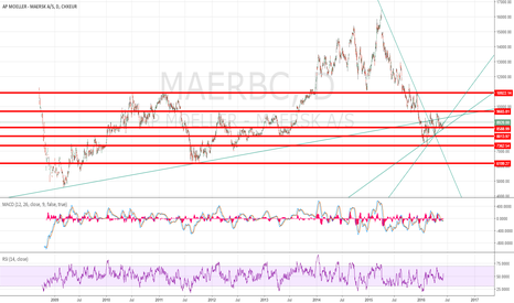 MAERSK_B: Maersk is stabilizing along with the oil price