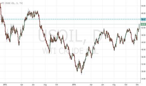 USOIL: Potential Oil Target