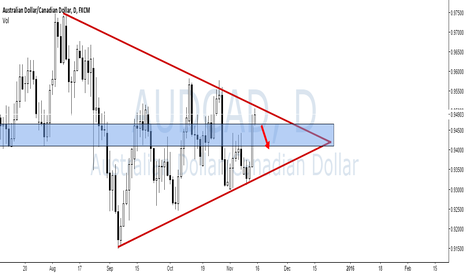 AUDCAD: AUD/CAD Triangle