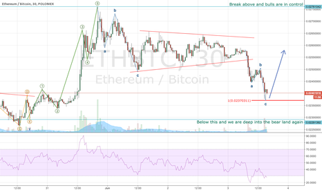 ETHBTC: Break out of the last triangle in ETH can be retraced