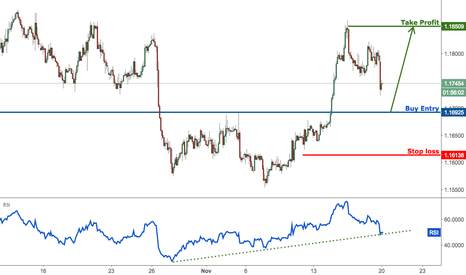 EURUSD: EURUSD dropping perfectly towards profit target, prepare to buy