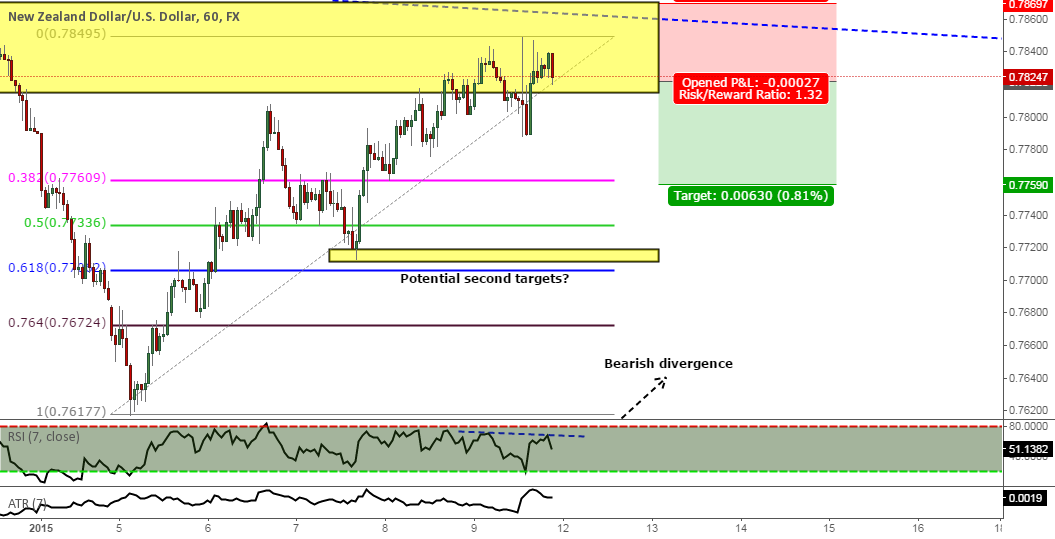 My current Short on NZD/USD