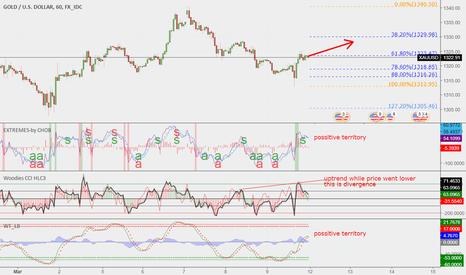 XAUUSD: xauusd divergence and fibo weekly levels