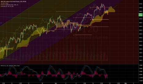 SPX500: Ive been wrong for 50 pts but