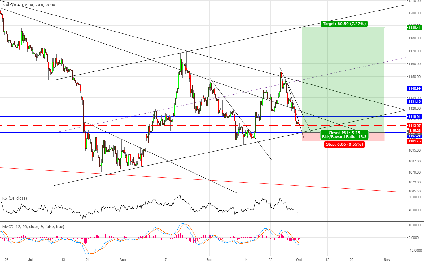 Long Gold at support, at least I give it a shot