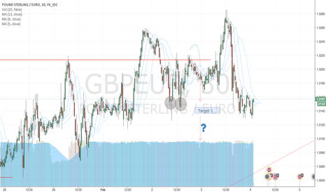 GBPEUR: GBP/EUR to continue LONG.