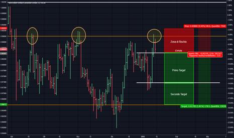 AUDCAD: AUDCAD   Analisi e opportunità di breve su trading range
