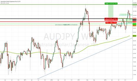 AUDJPY: AUDJPY Pullback Gives Chance to Jump in on Bearish Yen Trade