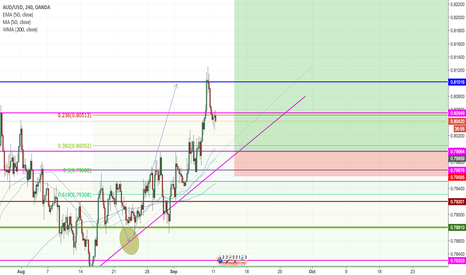 AUDUSD: AUDUSD Long on Trend Line, Fib Zone and Support