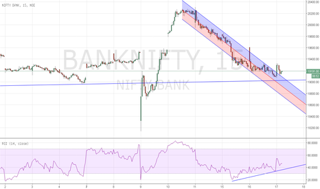 BANKNIFTY: Regression Channel Intra day Buy