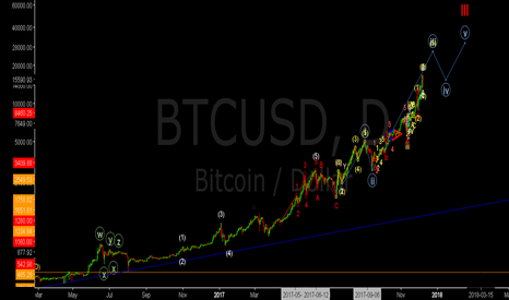 BTCUSD: BTC Elliott Wave Path?