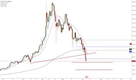 BTCUSD: BTC/USD - Confluence of Events (Fibo Extension Trend line break)