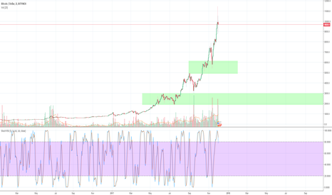 BTCUSD: I think we are gonna see 5-6k range soon