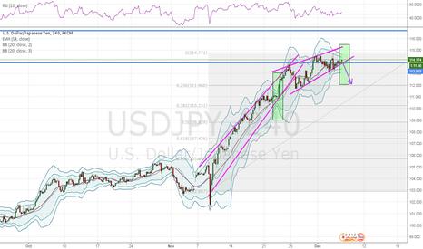 USDJPY: small short upon break of bottom channel