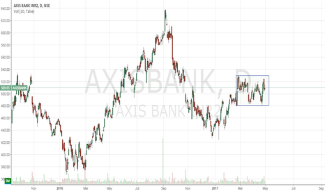 AXISBANK: Axis in accumulation zone