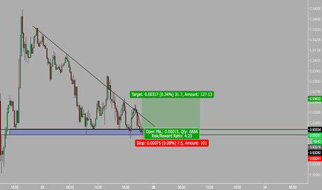 USDCHF: multiple touches on key level usd uptrend