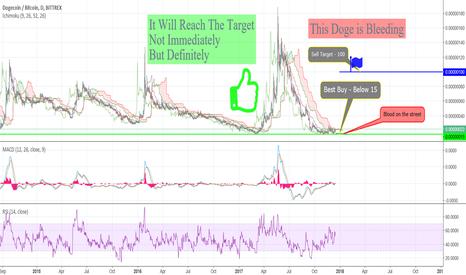 DOGEBTC: DOGE/BTC BITTREX