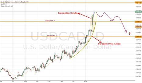 USDCAD: USDCAD - Rally is Technically Exhausted