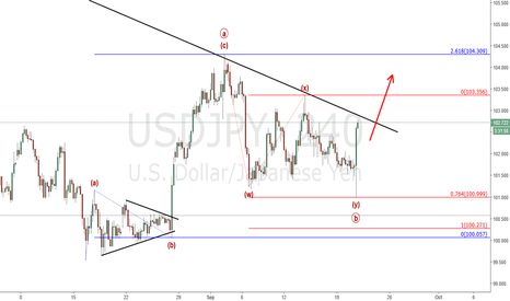 USDJPY: Usd/Jpy : Looking for a break of the trendline