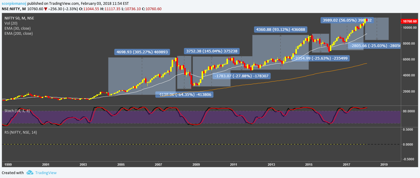 Nifty An Analysis On Historical Correction Patterns For Nse Nifty By Scorpiomanoj Tradingview India