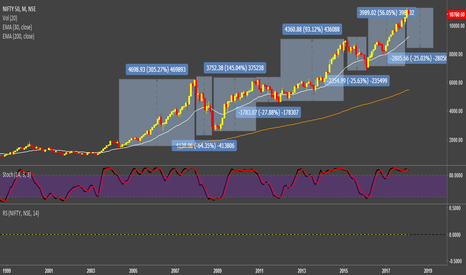 NIFTY: NIFTY - AN ANALYSIS ON HISTORICAL CORRECTION PATTERNS