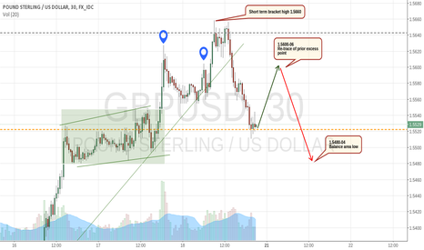 GBPUSD: Intra-day Cable Buyers to test 1.5600 again.