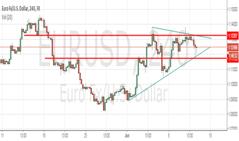 EURUSD: play the range until break out